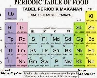 Sebulan di Surabaya - Tabel Periodik Makanan Khas Wisata Kuliner