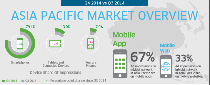 State of Mobile advertising in APAC