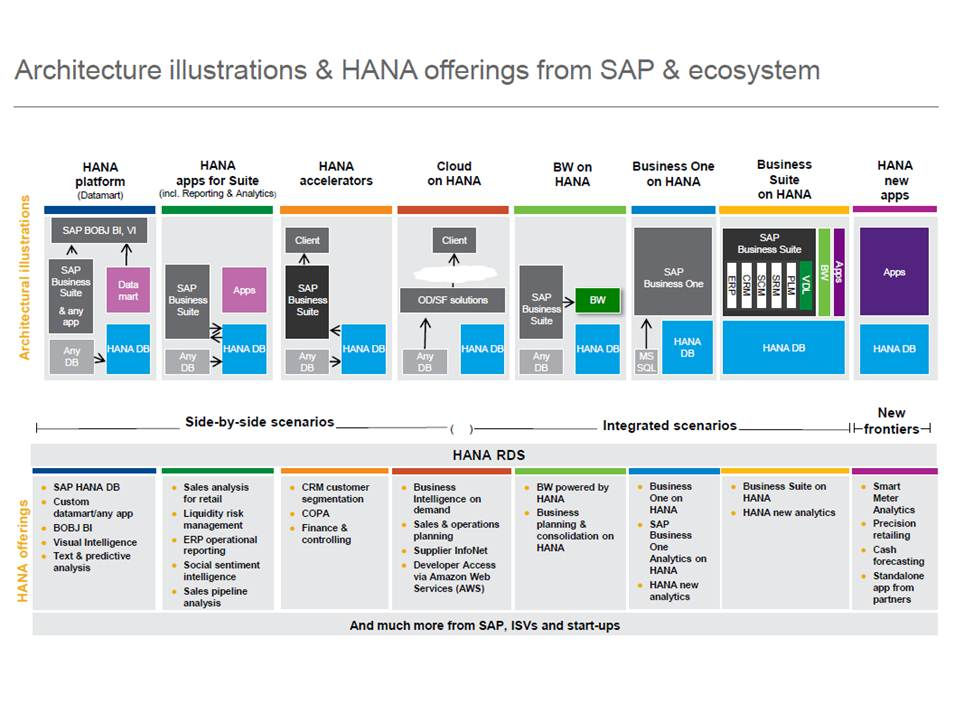 the major implication of the above is that we should really think of s4 hana as a platform rather than an application or an erp analytics etc