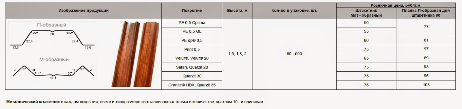 Цена металлического штакетника в Туле (2014)