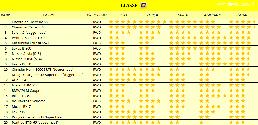 Ranking dos melhores carros para fugas Classe+D