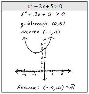 OpenAlgebra.com: Quadratic Inequalities