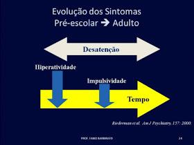 Evolução dos sintomas