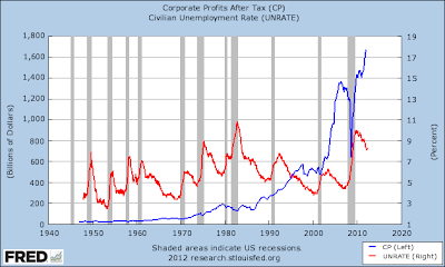 Federal Reserve graph of corporate profits versus unemployment rate