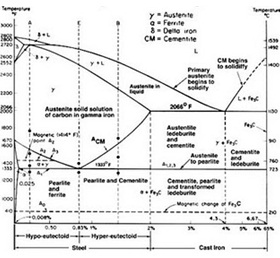 Mbak dhani aja deh analisis diagram fase garis liquidus ialah garis yang menunjukan awal dari proses pendinginan pembekuan ccuart Gallery