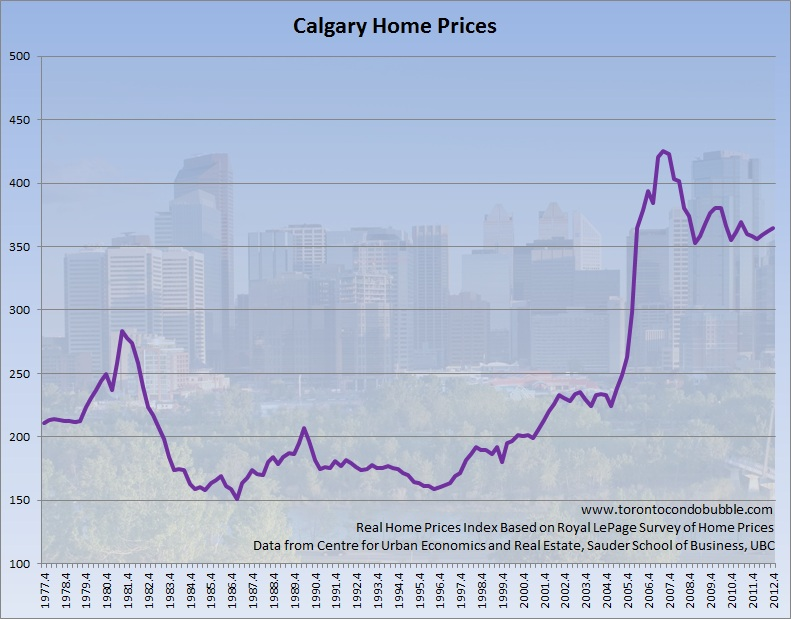 calgary home prices adjusted for inflation graph