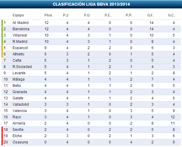 Tabla De Posiciones Del Torneo Apertura 2014 Liga Mx | Share The ...