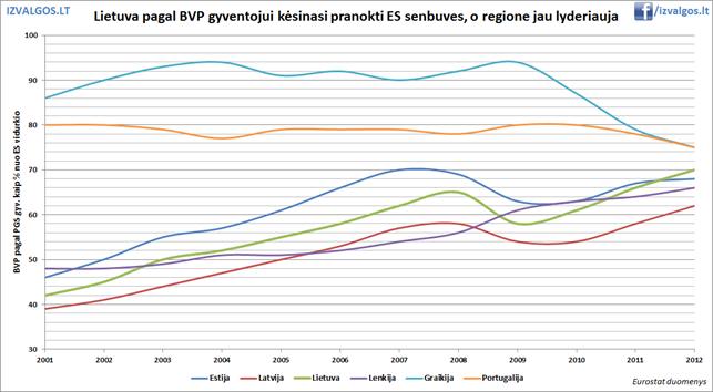 Lietuvos BVP vienam gyventojui