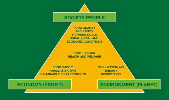 Definisi Pertanian Berkelanjutan ~ Menebar Manfaat degan Ilmu