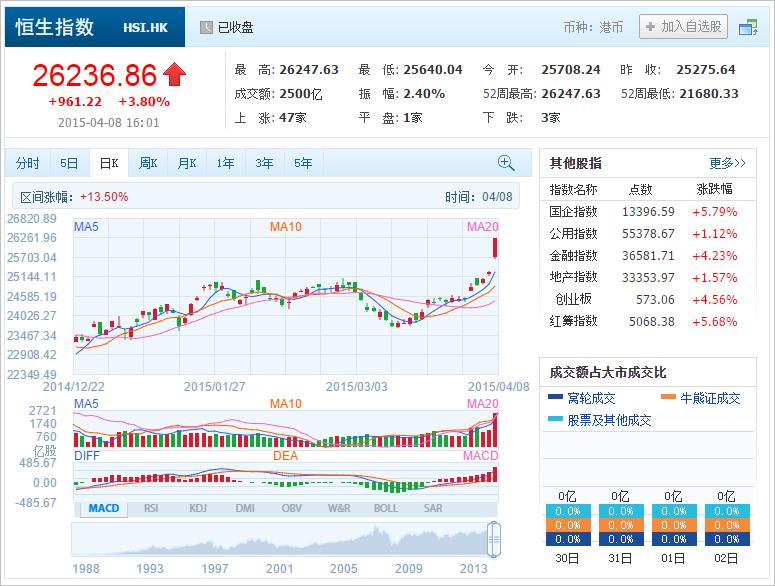 中国株コバンザメ投資 香港ハンセン指数20150408