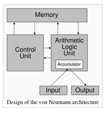 Mic ignou bca tutorials von neumann architecture for Architecture von neumann