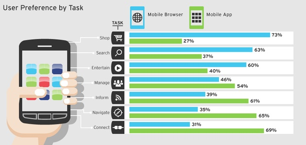 What users prefer a mobile app or mobile website