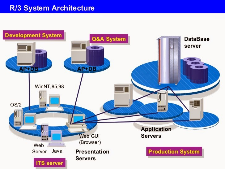What is sap r3 architecture how to install sap basis for Sap r 3 architecture