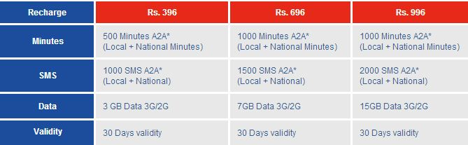 Apple iPhone 5 in india- Airtel Vs Aircel price