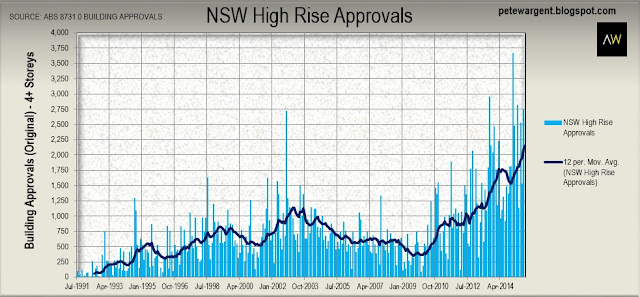 NSW high rise approvals