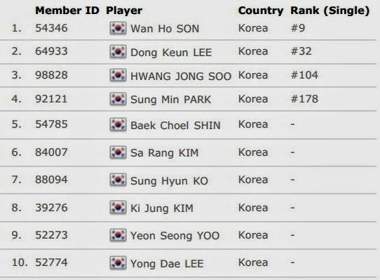 Daftar Skuad Tim Inti Korea Thomas Cup 2014