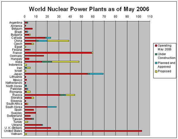 أماكن المفاعلات النووية العاملة وقيد الإنشاء والمتفق على إنشائها والمقترحة (عام 2006)