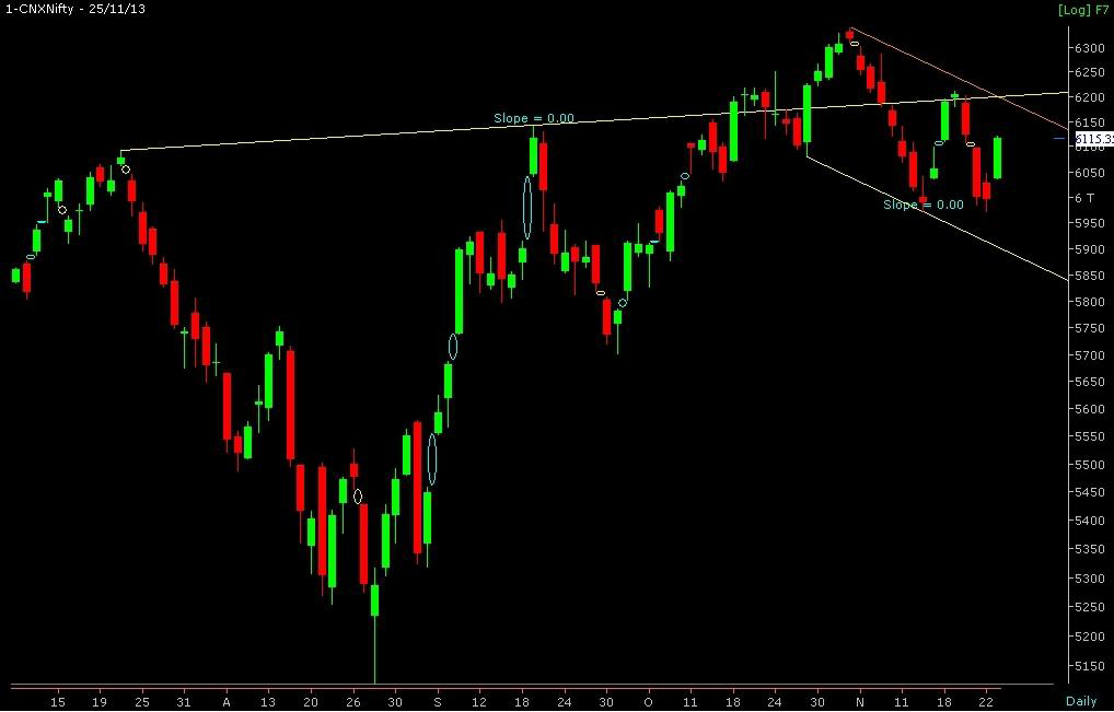 ARTH Investment: MARKET VIEW FOR 26-11-2013