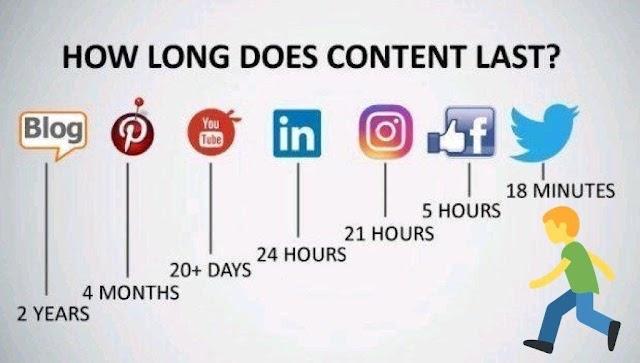 Berapa lama #content #marketing bertahan di tiap platform ?