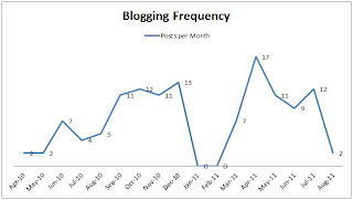 blogging frequency graph