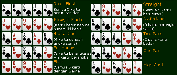 Hasil gambar untuk gambar tingkatan kartu poker