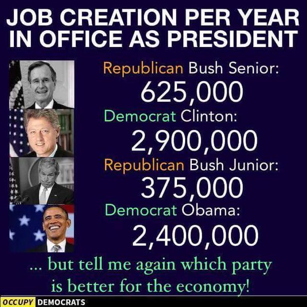 Job%2BCreation%2BPer%2BYear%2Bby%2BPresident%2B20150821 the era of the meme which president created the most jobs