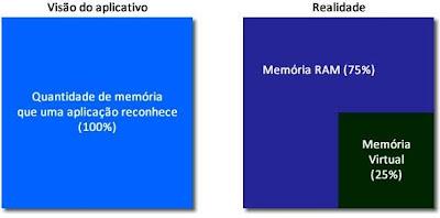 Conceito Memória Virtual