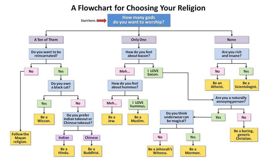 [Image: Religion+flow+chart.jpg]