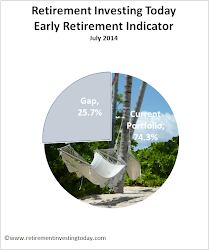 Progress to Early Retirement
