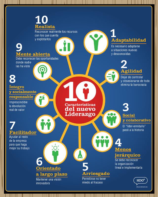 Infografía 10 características del nuevo liderazgo.