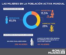 Les dones a la població activa mundial