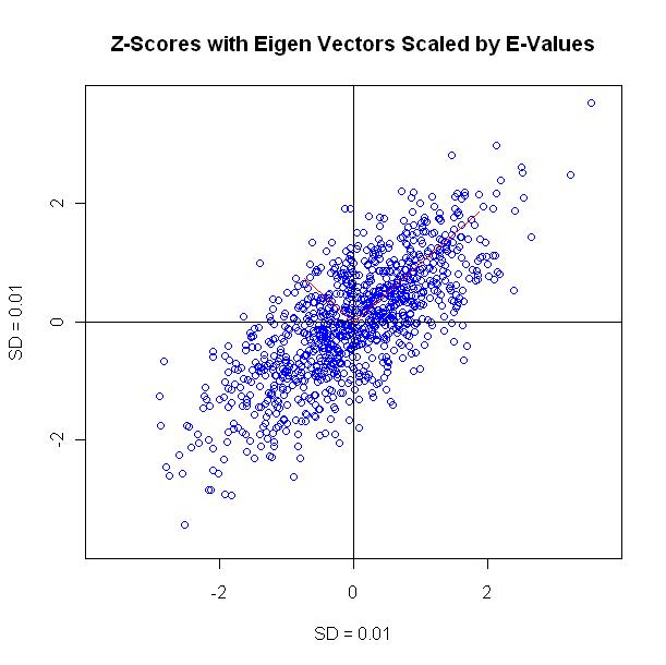 Std vector to eigen vector