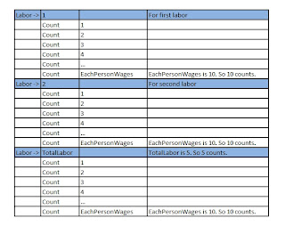 nested loop, nested for loop, loop example, sample calculation, faridh, elandangudi, programming tutorial, tamil tutorial