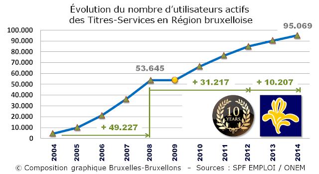 TITRES-SERVICES - Région Bruxelles-Capitale - Evolution du nombre d'utilisateurs actifs des Titres-Sevices en Région bruxelloise - Bruxelles-Bruxellons