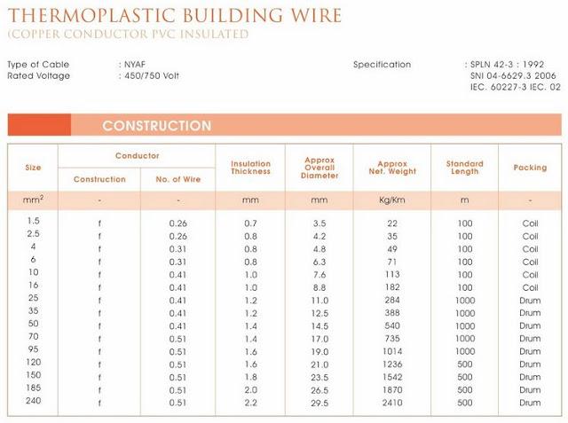 spesifikasi kabel NYAF Jembo