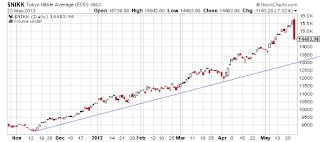 Crash Nikkei