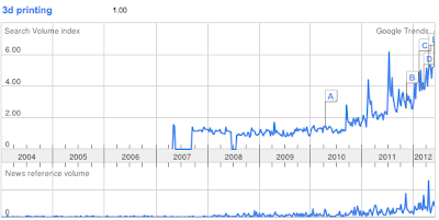 Graph of 3D Printing search term popularity