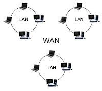 http://en.wikipedia.org/wiki/Wide_area_network