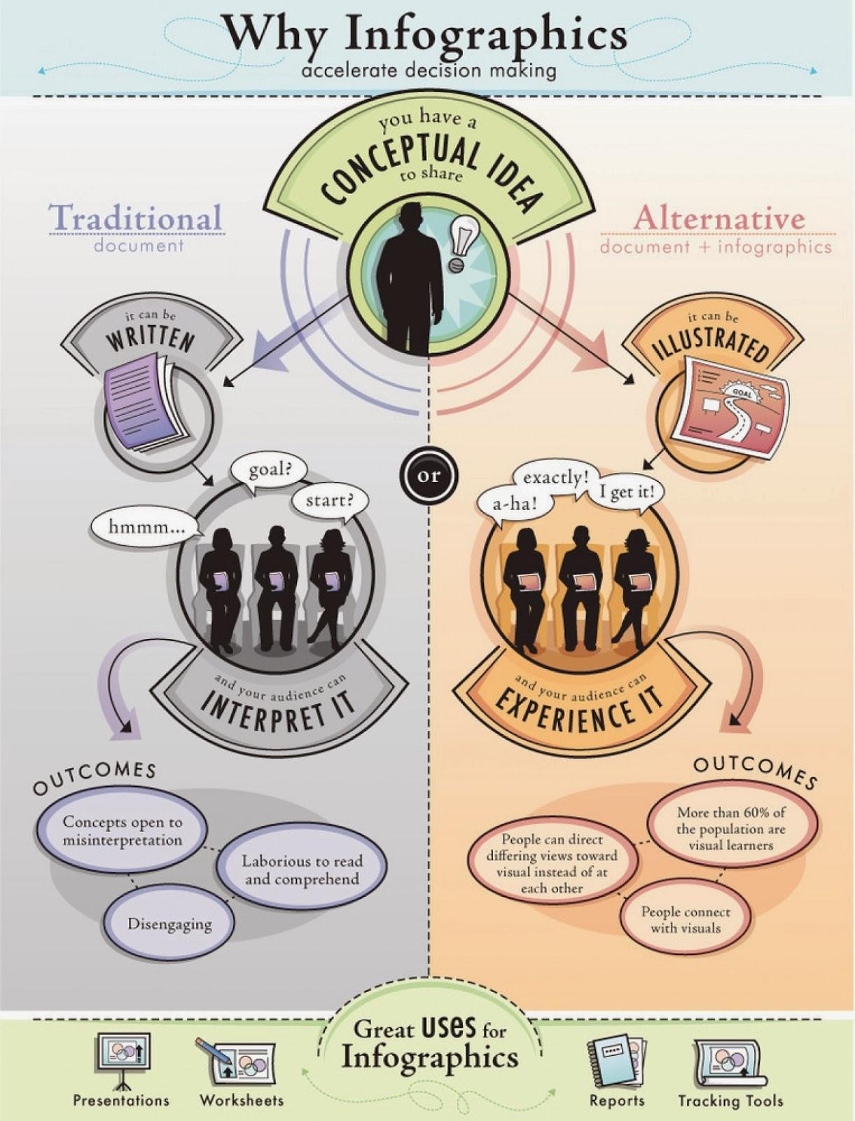 http://e-aprendizaje.es/2013/02/21/como-hacer-una-infografia/