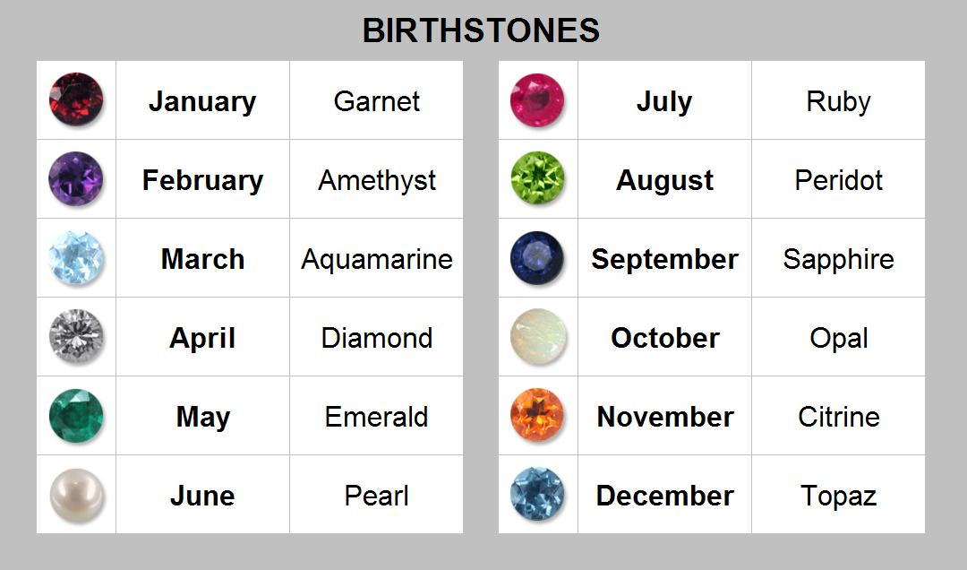 Your associated birthstone depends on where you look, (and what you ...