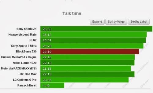 Circa 23 ore e 20 minuti di autonomia durante le chiamate telefoniche per il nuovo Phablet Z30 di Blackberry