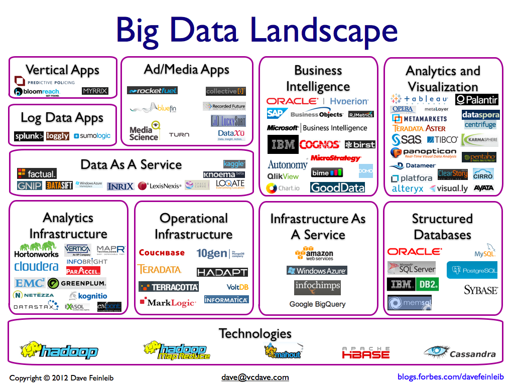 etf devlab  big data landscape