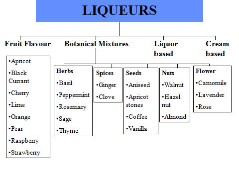 various kinds of liqueurs and their Before we get to the different types of liquor, it's important that you understand the differences between the main terms so first things first, liquor is a distilled alcoholic beverage and it is made by distilling anything that's been fermented.