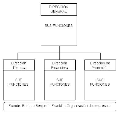 organigrama funcionales