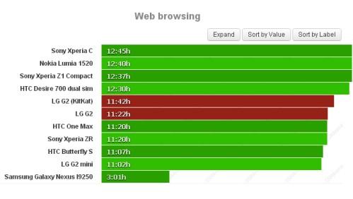 Durata batteria navigazione sul web per LG G2 Kitkat