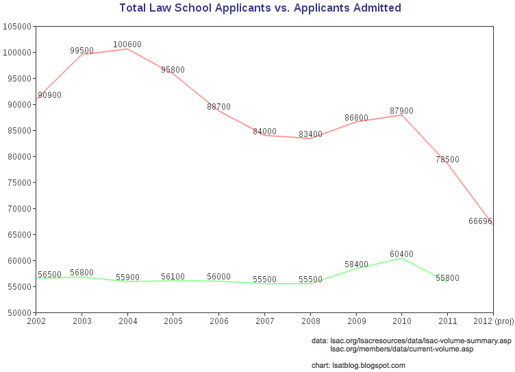 LSAT Blog Law School Applicants vs. Applicants Admitted
