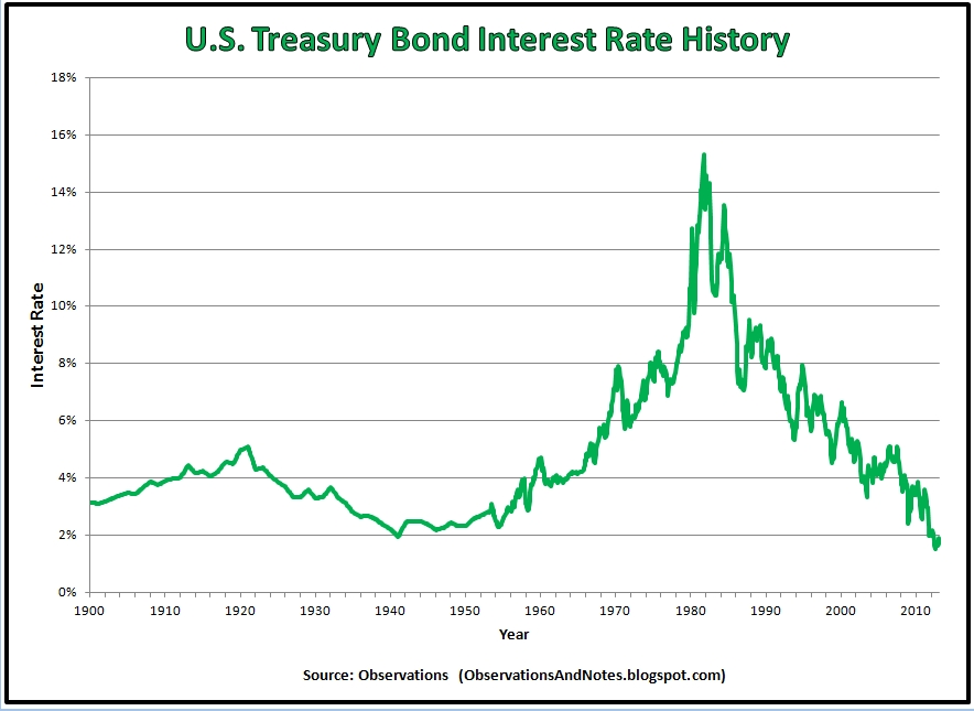 Observations 100 years of treasury bond interest rate history