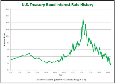 100-year history of 10-year Treasury Note interest rates (yields) 1900 - 2013