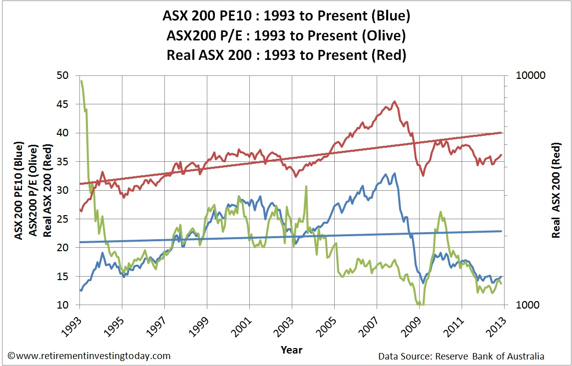Real ASX200 Price, ASX200 P/E and ASX200 PE10 (CAPE)