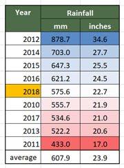 Rainfall 2010 - 2018